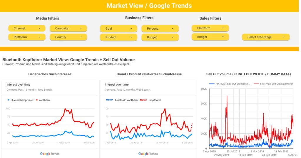 Ergebnisbeispiel Google Trends in Data Studio