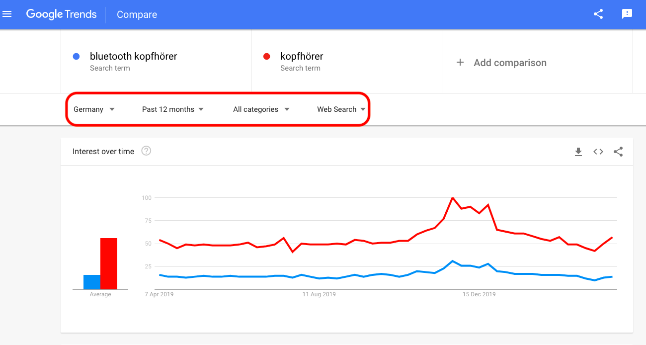 Google Trends Ansicht fürs Dashboard konfigurieren Generisch 1